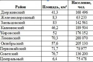 analiz_runka_nedvigimosti_novosibirsk