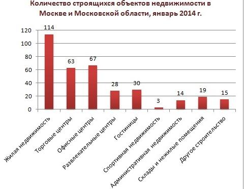 база строящихся объектов москвы и московской области