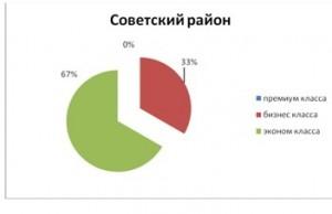 tabl10_analiz_nedvigimosti_novosibirsk