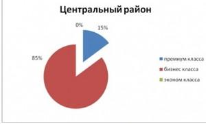 tabl11_analiz_nedvigimosti_novosibirsk
