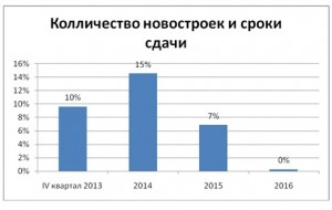 tabl13_analiz_nedvigimosti_novosibirsk