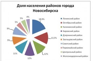 tabl1_analiz_nedvigimosti_novosibirsk