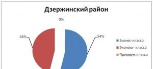 tabl2_analiz_nedvigimosti_novosibirsk