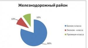 tabl3_analiz_nedvigimosti_novosibirsk