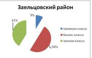 tabl4_analiz_nedvigimosti_novosibirsk