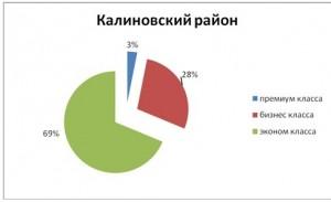 tabl5_analiz_nedvigimosti_novosibirsk