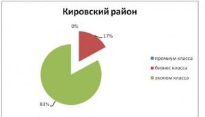 tabl6_analiz_nedvigimosti_novosibirsk