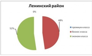 tabl7_analiz_nedvigimosti_novosibirsk