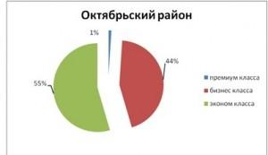tabl8_analiz_nedvigimosti_novosibirsk