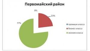 tabl9_analiz_nedvigimosti_novosibirsk