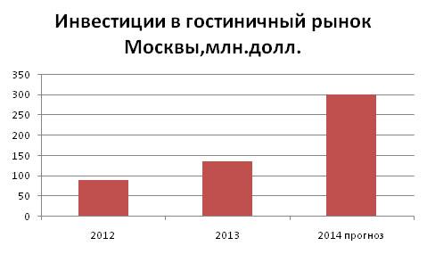 gostinitsy_2014_mart_analiz_1