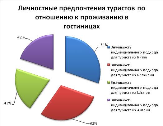 gostinitsy_2014_mart_analiz_10