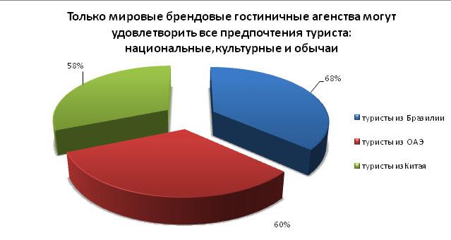 gostinitsy_2014_mart_analiz_11