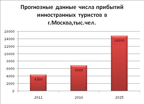 gostinitsy_2014_mart_analiz_13
