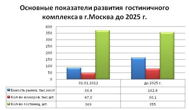 gostinitsy_2014_mart_analiz_14