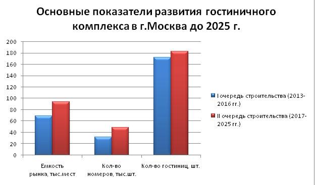 gostinitsy_2014_mart_analiz_15
