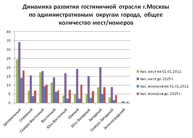 gostinitsy_2014_mart_analiz_16