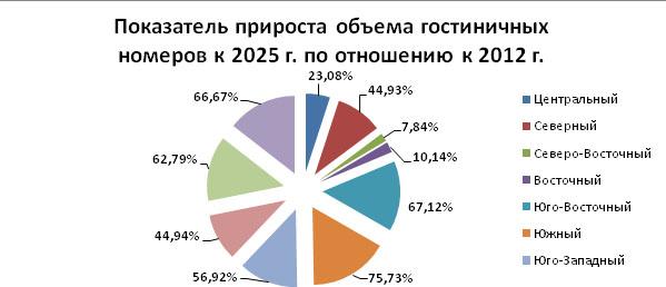 gostinitsy_2014_mart_analiz_17