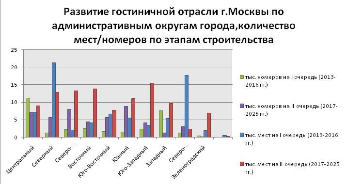 gostinitsy_2014_mart_analiz_19