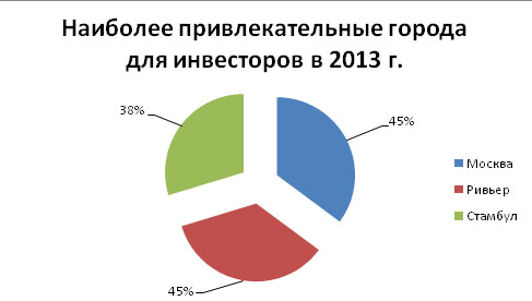 gostinitsy_2014_mart_analiz_2