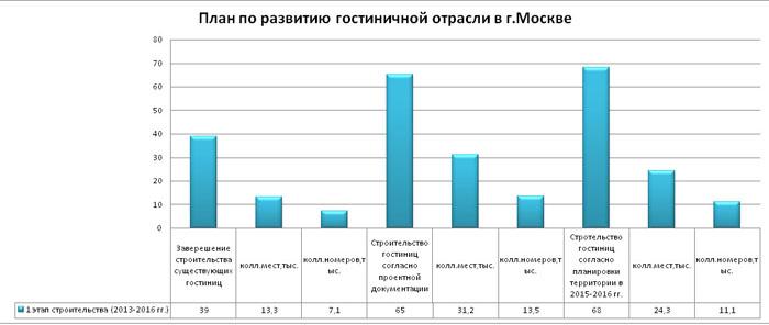 gostinitsy_2014_mart_analiz_20