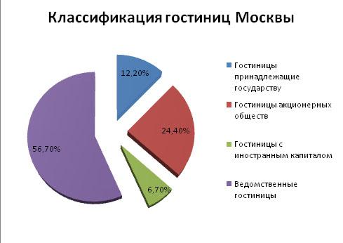 gostinitsy_2014_mart_analiz_4