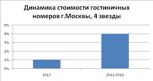 gostinitsy_2014_mart_analiz_5
