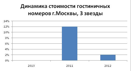 gostinitsy_2014_mart_analiz_6