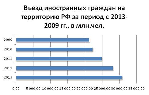 gostinitsy_2014_mart_analiz_7
