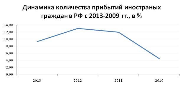 gostinitsy_2014_mart_analiz_8