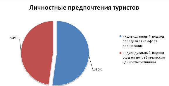 gostinitsy_2014_mart_analiz_9