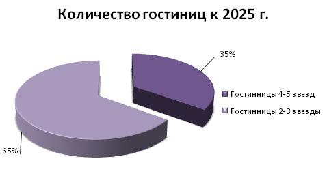 gostinitsy_analiz_2014_mart_12