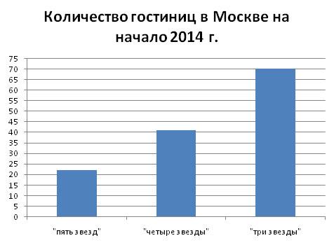 gostinitsy_analiz_2014_mart_3
